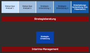 Change-Management München